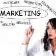 Businesswoman drawing plan of Marketing — Photo