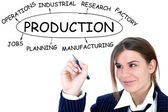 Businesswoman drawing plan of Production — Stock Photo