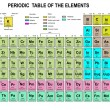 Periodic Table of the Elements — Imagen vectorial