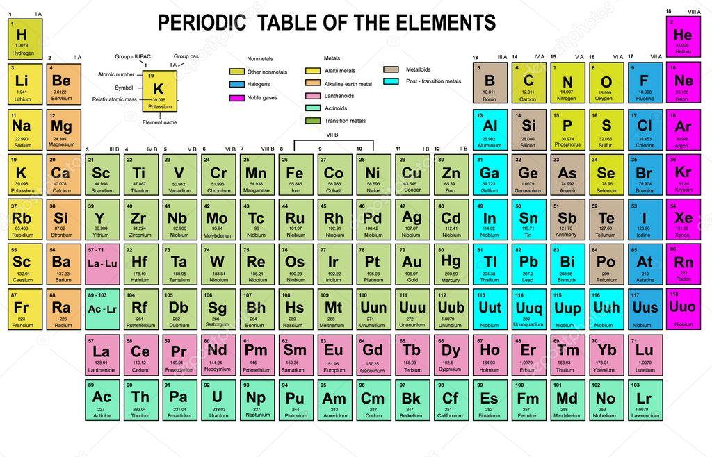 bondingwithchemistry periodic table