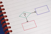 A sample flowchart for decision making procedure — Foto Stock