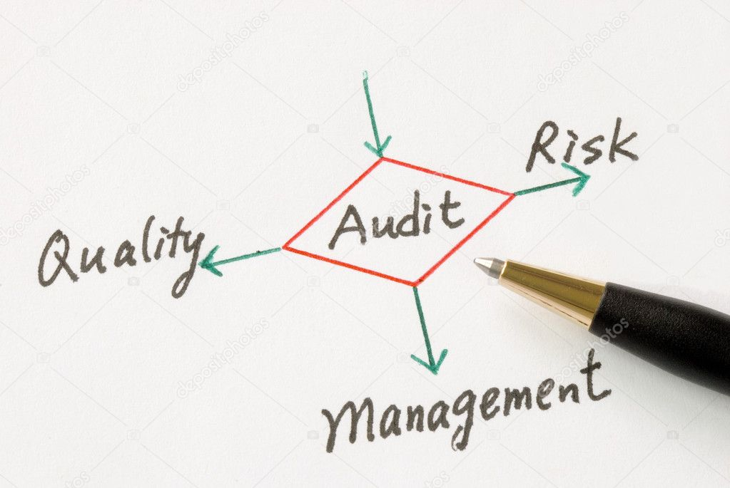Several possible outcomes of performing an audit — Stock Photo #3554212