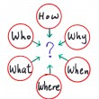 Many questions: When What Which What Why and How — Stock Photo