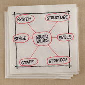 7S model for organizational culture — Stock Photo