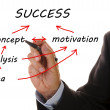 Success chart — Stock Photo