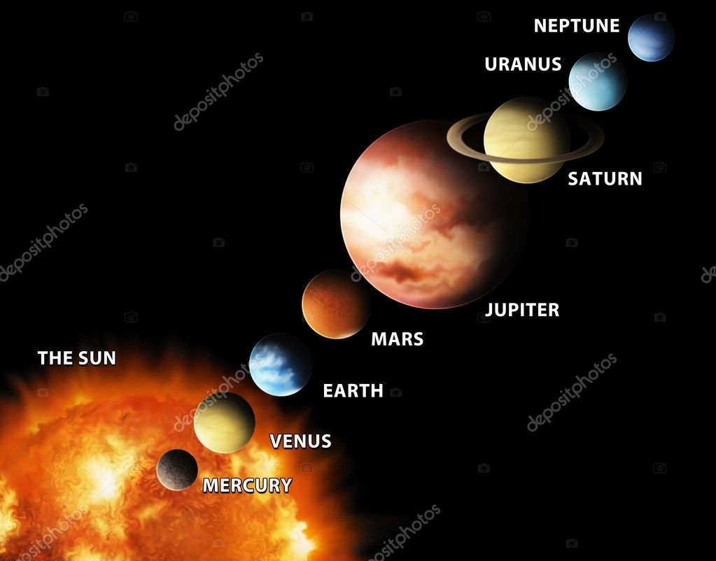 An illustrated diagram showing the order of planets in our solar system  Stockfoto #2918882