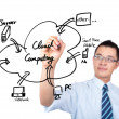 Businessman drawing a cloud computing — Stockfoto