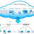 Cloud Computing — Foto de Stock