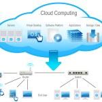 cloud computing — Zdjęcie stockowe