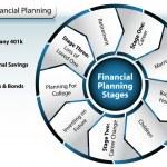 Financial Planning Chart — Stock Vector