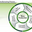 Manufacturing Process Chart — Vector de stock