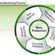 Схема процесса производства — Cтоковый вектор