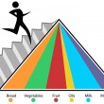Food Pyramid Chart — Stock Vector