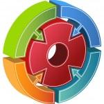 Process Circle Diagram - Arrows — Stock Vector #3986606