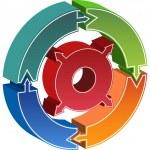 proces koło schemat - strzałki — Wektor stockowy