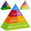 Royalty-Free Stock Vector Image: 3D Food Pyramid