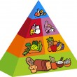 3D Food Pyramid - Stock Vector