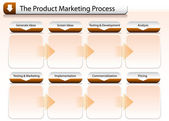 Product Marketing Process Chart — Stock Vector