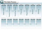 Sales Process Chart — Stock Vector