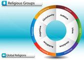 Religious Groups — Stock Vector