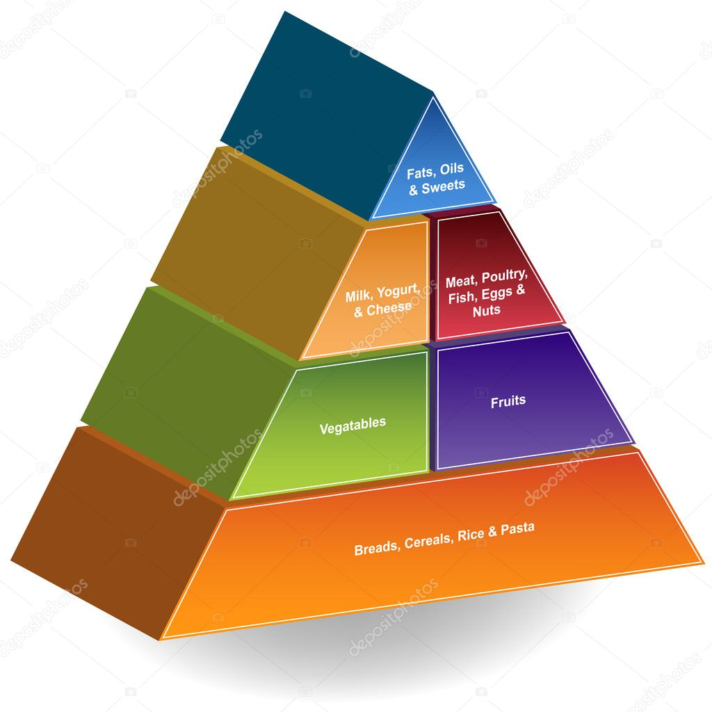 Image of a 3D food pyramid. — Stock Vector #3987914