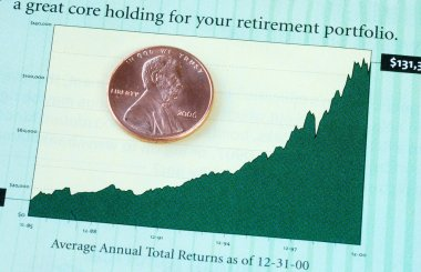 Annual investment return for the retirement portfolio