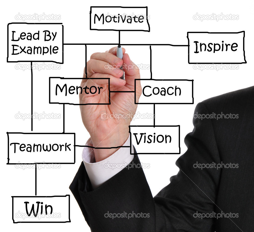 motivation in organization The motivation process progresses through a series of discrete steps needs/motives are the starting point of motivation an unsatisfied need creates tension that stimulates drives within the individual.