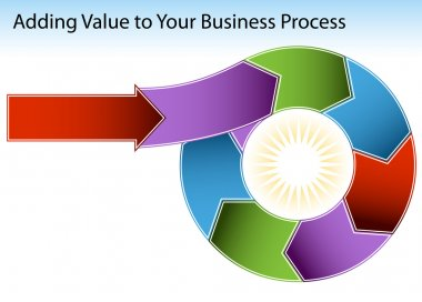 Adding Value To Business Chart