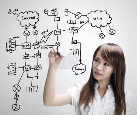 Photo pour Femmes d'affaires asiatiques dessinant un diagramme de réseau, tous les termes dans les dessins sont des dispositifs génériques non-marque - image libre de droit