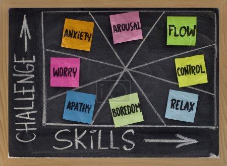 Flow - psychological concept