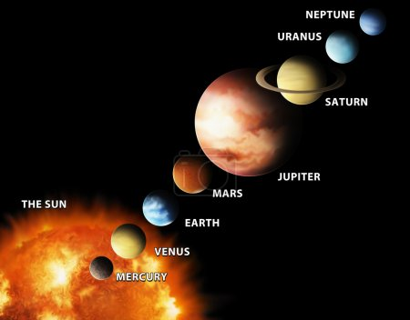 An illustrated diagram showing the order of planet...