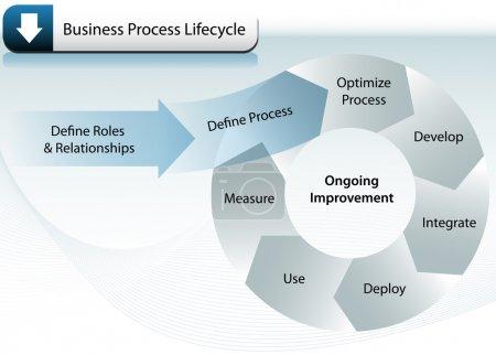 Illustration pour Image représentant le cycle de vie des processus commerciaux. - image libre de droit