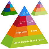 3D potravinová pyramida